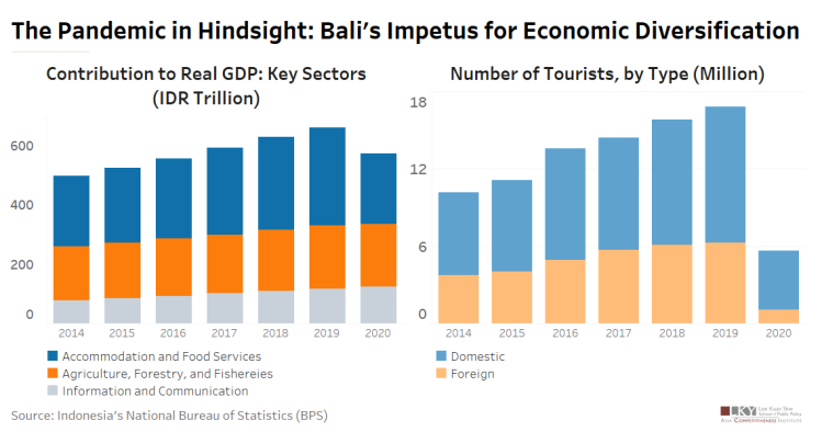 Chart of the Week October 20, 2021: The pandemic in hindsight: Bali's impetus for economic diversification